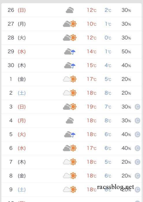 ゴールデンウィークの天気予報