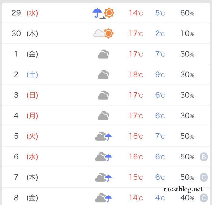 北海道札幌近郊ゴールデンウィークの天気2020